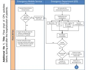 Emergency Department (ED) In–hospital phase