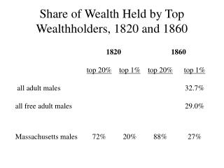 Share of Wealth Held by Top Wealthholders, 1820 and 1860