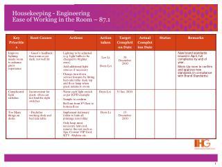 Housekeeping - Engineering Ease of Working in the Room – 87.1