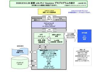 DSHGEM-LIB  装置  with PLC Simulator  デモプログラムの紹介   (2009 年 7 月 )