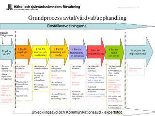 Grundprocess avtal/vårdval/upphandling
