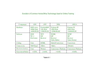 Evolution of Common Home/Office Technology Used for Online Training