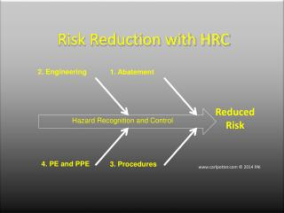 Risk Reduction with HRC