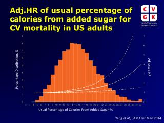 Adj.HR of usual percentage of calories from added sugar for CV mortality in US adults
