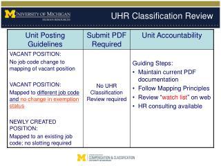 UHR Classification Review