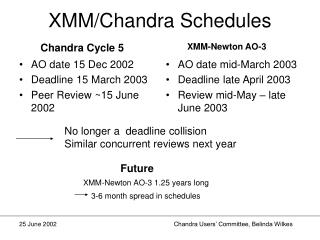 XMM/Chandra Schedules