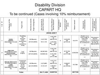 Disability Division CAPART HQ To be continued (Cases involving 10% reimbursement)