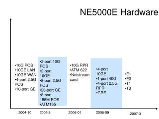 NE5000E Hardware