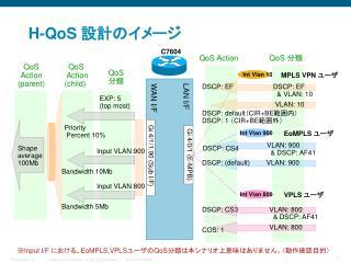H-QoS  設計のイメージ