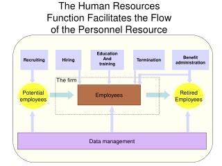 The Human Resources Function Facilitates the Flow of the Personnel Resource