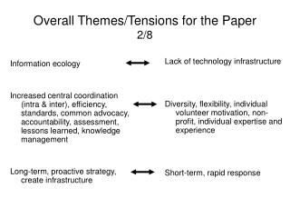 Overall Themes/Tensions for the Paper 2/8