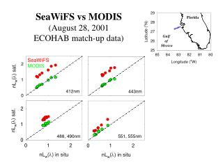 SeaWiFS vs MODIS (August 28, 2001 ECOHAB match-up data)