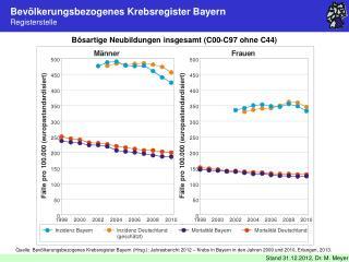 Bev�lkerungsbezogenes Krebsregister Bayern Registerstelle