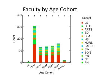Faculty by Age Cohort