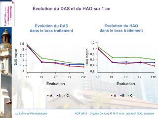 Évolution du  DAS et du HAQ sur 1  an