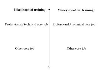 Likelihood of training