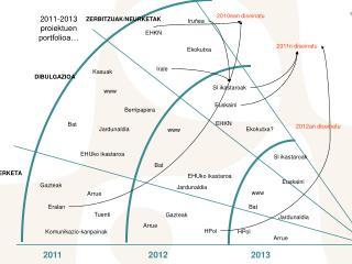2011-2013 proiektuen portfolioa…