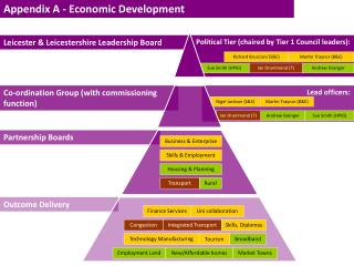 Political Tier (chaired by Tier 1 Council leaders):