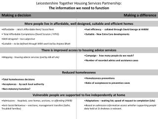 Leicestershire Together Housing Services Partnership:  The information we need to function