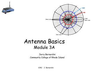 Antenna Basics Module 3A