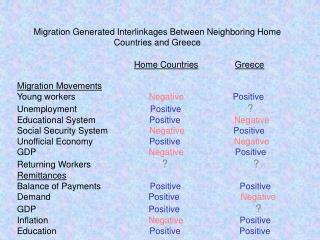 Migration Generated Interlinkages Between Neighboring Home Countries and Greece