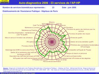 Auto-diagnostics 2006 : 23 services de l'AP-HP