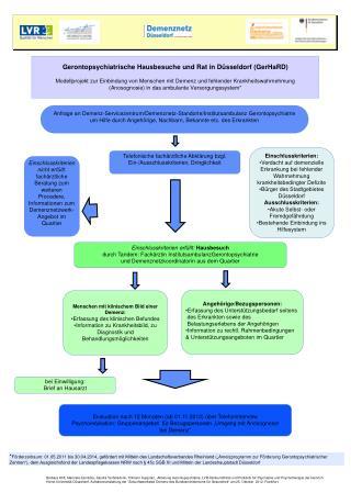 Menschen mit klinischem Bild einer Demenz: Erfassung des klinischen  Befundes