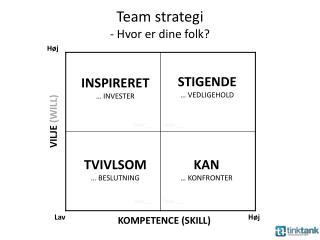 Team  strategi -  Hvor er  dine folk?