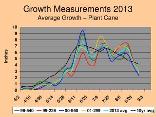 Growth Measurements 2013 Average Growth – Plant Cane