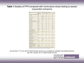 Table 1  Studies of FFR compared with noninvasive stress testing to assess myocardial ischaemia
