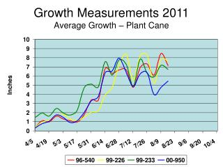 Growth Measurements 2011 Average Growth – Plant Cane