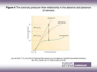 Figure 4  The coronary pressure–flow relationship in the absence and presence of stenosis