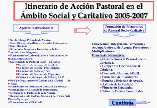 Itinerario de Acción Pastoral en el Ámbito Social y Caritativo 2005-2007