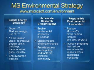 MS Environmental Strategy microsoft/environment