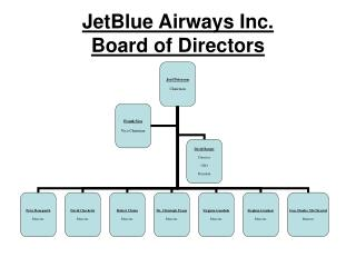 JetBlue Airways Inc. Board of Directors