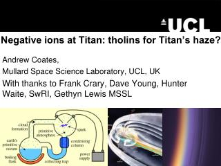 Negative ions at Titan: tholins for Titan�s haze?