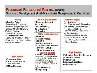 Portfolio Mgmt  Analytics Forecasting & Reserving  Basel II / Forecasting /  Stress Testing