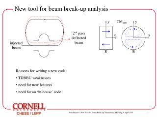 New tool for beam break-up analysis