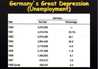 Germany ' s Great Depression (Unemployment)