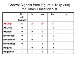 Control Signals from Figure 5.18 (p 308) for Hmwk Question 5.8