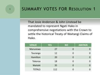 SUMMARY VOTES FOR  Resolution 1