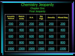 Chemistry Jeopardy Chapter One Final Jeopardy
