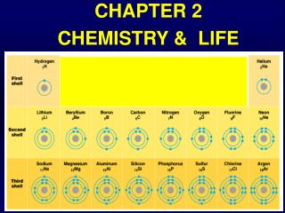 CHAPTER 2 CHEMISTRY &  LIFE