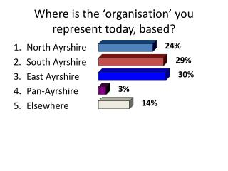 Where is the 'organisation' you represent today, based?