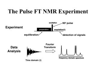 The Pulse FT NMR Experiment