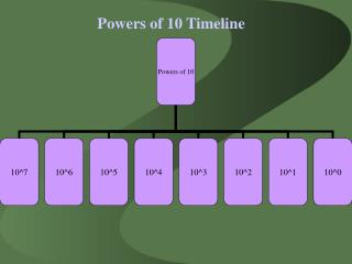 Powers of 10 Timeline