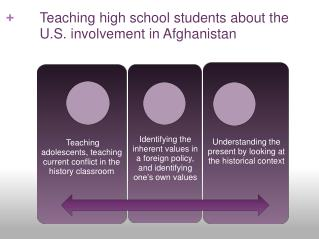 Teaching adolescents, teaching  current conflict in the history classroom