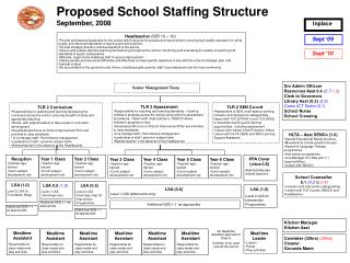 Proposed School Staffing Structure September, 2008