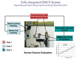 Fully Integrated HMCS System Hager/Okamura/Taylor/Marayong/Dewan/Kragic/Burschka (JHU)