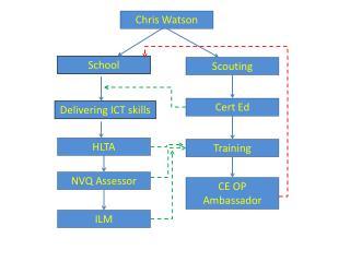Chris Watson